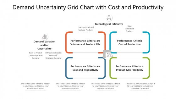 Demand Uncertainty Grid Chart With Cost And Productivity Ppt PowerPoint Presentation Gallery Vector PDF