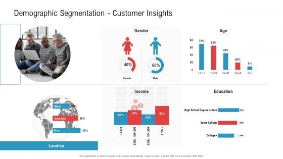 Demographic Segmentation Customer Insights Age Ppt Pictures Ideas PDF