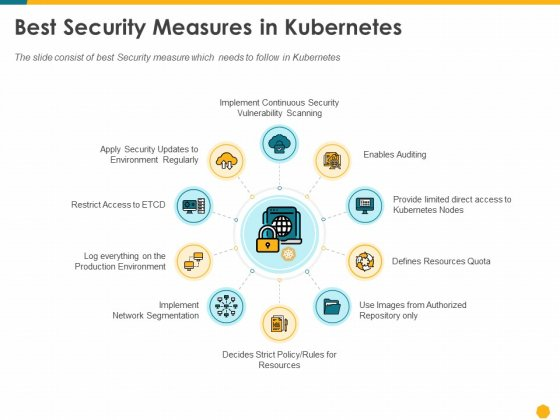 Deploying Docker Container And Kubernetes Within Organization Best Security Measures In Kubernetes Ppt PowerPoint Presentation PDF