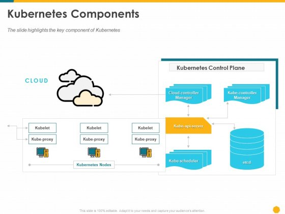 Deploying Docker Container And Kubernetes Within Organization Kubernetes Components Ppt PowerPoint Presentation Summary Slide PDF