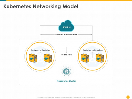 Deploying Docker Container And Kubernetes Within Organization Kubernetes Networking Model Ppt PowerPoint Presentation PDF