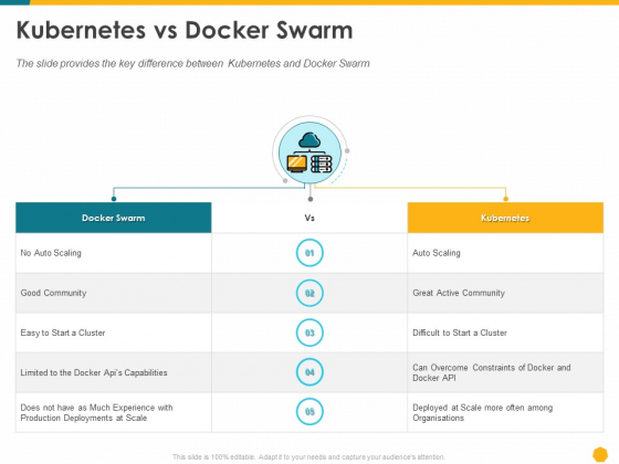 Deploying Docker Container And Kubernetes Within Organization Kubernetes Vs Docker Swarm Ppt PowerPoint Presentation File Template PDF