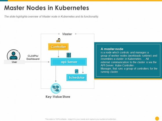 Deploying Docker Container And Kubernetes Within Organization Master Nodes In Kubernetes Ppt PowerPoint Presentation Portfolio Graphics Tutorials PDF
