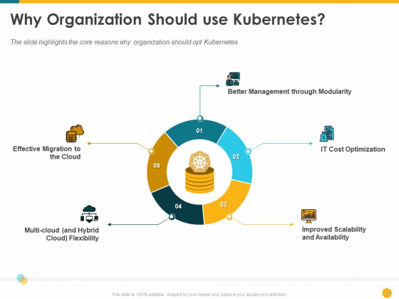 Deploying_Docker_Container_And_Kubernetes_Within_Organization_Ppt_PowerPoint_Presentation_Complete_Deck_With_Slides_Slide_13
