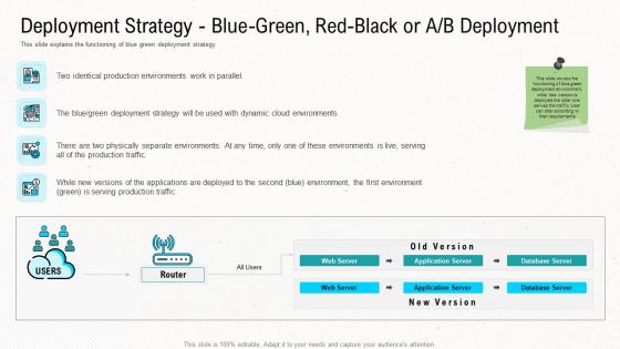 Deployment Strategy Blue Green Red Black Or A B Deployment Diagrams PDF