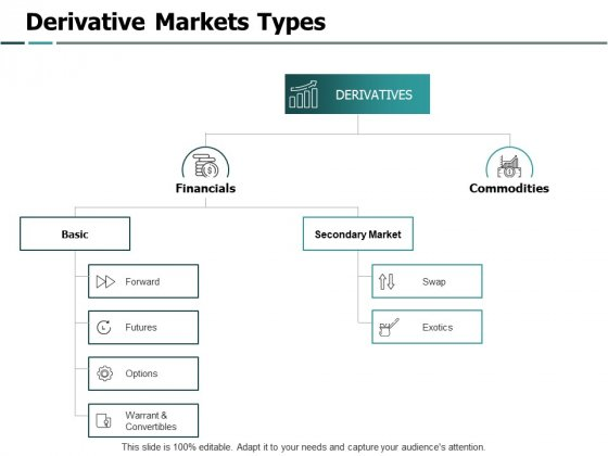 Derivative Markets Types Financials Ppt PowerPoint Presentation Infographic Template Graphics Tutorials