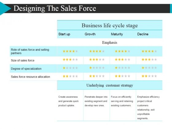 Designing The Sales Force Ppt Powerpoint Presentation Model Infographics
