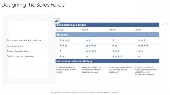 Designing The Sales Force Startup Business Strategy Ppt Infographic Template Structure PDF