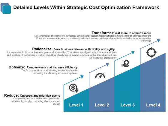 Detailed Levels Within Strategic Cost Optimization Framework Ppt PowerPoint Presentation Model Ideas