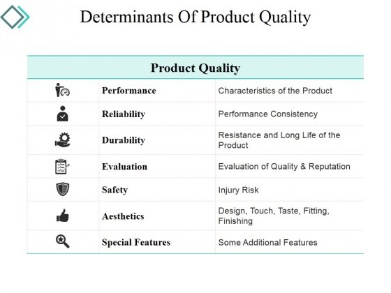 Determinants Of Product Quality Ppt PowerPoint Presentation Portfolio Tips