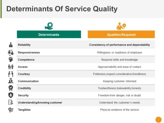 Determinants Of Service Quality Ppt PowerPoint Presentation Ideas Example File