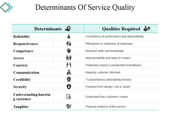 Determinants Of Service Quality Ppt PowerPoint Presentation Visual Aids Styles