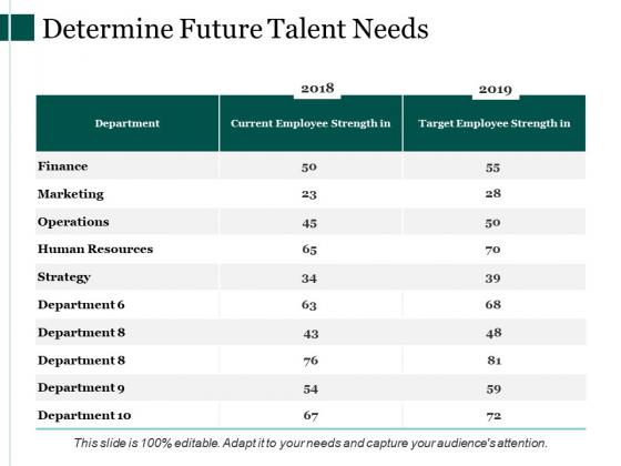 Determine Future Talent Needs Ppt PowerPoint Presentation Ideas Graphic Tips