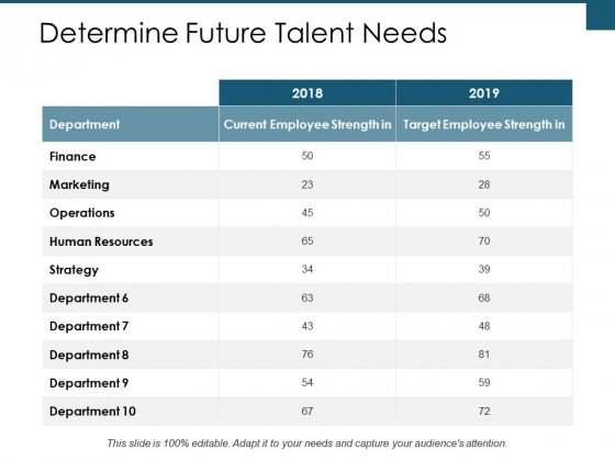 Determine Future Talent Needs Ppt PowerPoint Presentation Infographics Example Introduction
