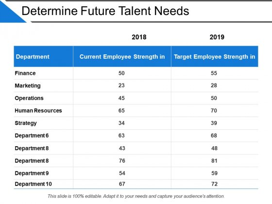 Determine Future Talent Needs Ppt PowerPoint Presentation Inspiration Aids