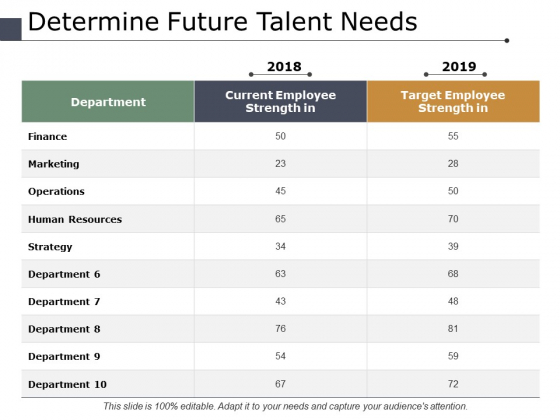 Determine Future Talent Needs Ppt PowerPoint Presentation Model Outfit
