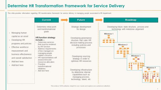 Determine HR Transformation Framework For Service Delivery Clipart PDF