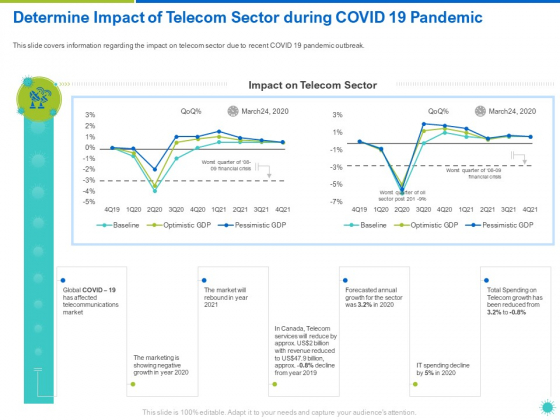 Determine_Impact_Of_Telecom_Sector_During_COVID_19_Pandemic_Ppt_Styles_Slide_PDF_Slide_1