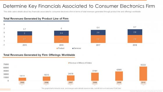 Determine Key Financials Associated To Consumer Electronics Firm Icons PDF