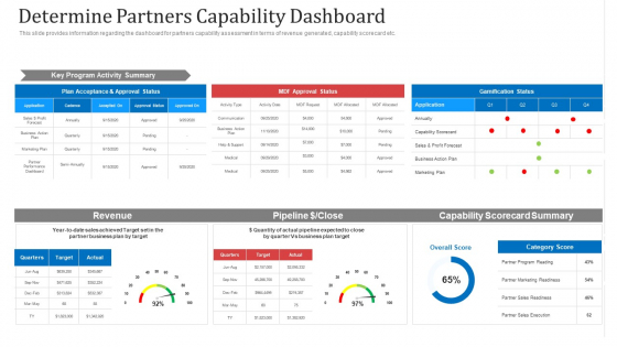 Determine Partners Capability Dashboard Ppt Pictures Format PDF