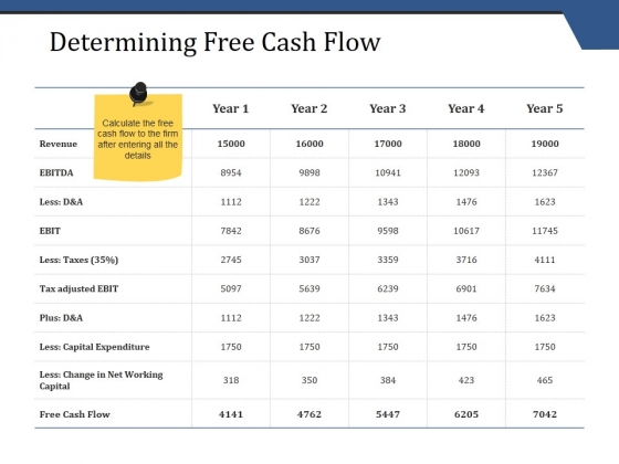 Determining Free Cash Flow Ppt PowerPoint Presentation Pictures