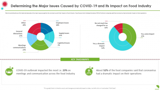 Determining The Major Issues Caused By Covid19 And Its Impact On Food Industry Demonstration PDF