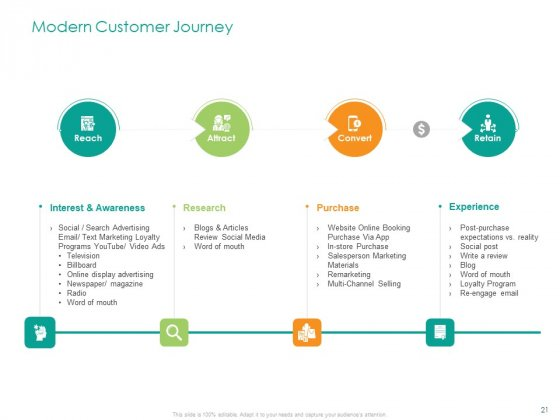 Developing_A_Customer_Service_Strategy_Ppt_PowerPoint_Presentation_Complete_Deck_With_Slides_Slide_21