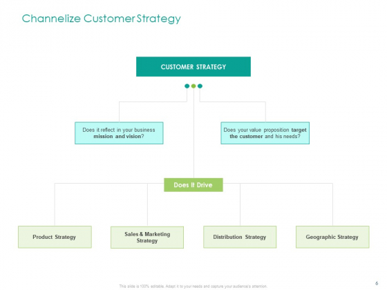 Developing_A_Customer_Service_Strategy_Ppt_PowerPoint_Presentation_Complete_Deck_With_Slides_Slide_6