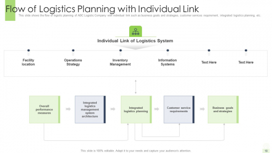 Developing_A_Functional_Logistic_Plan_For_Business_Ppt_PowerPoint_Presentation_Complete_Deck_With_Slides_Slide_18