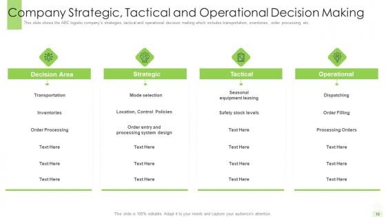 Developing_A_Functional_Logistic_Plan_For_Business_Ppt_PowerPoint_Presentation_Complete_Deck_With_Slides_Slide_19