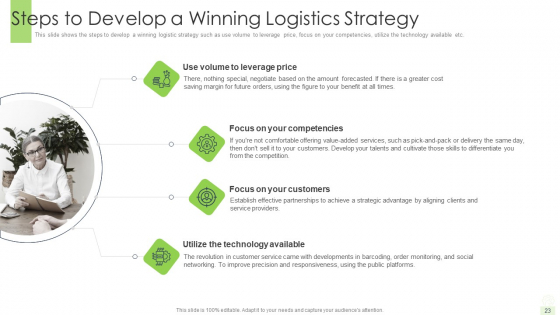 Developing_A_Functional_Logistic_Plan_For_Business_Ppt_PowerPoint_Presentation_Complete_Deck_With_Slides_Slide_23