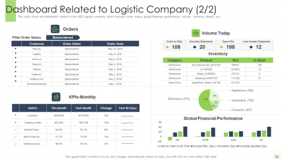 Developing_A_Functional_Logistic_Plan_For_Business_Ppt_PowerPoint_Presentation_Complete_Deck_With_Slides_Slide_36