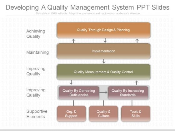 Developing A Quality Management System Ppt Slides