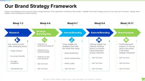 Developing And Controlling B2b Marketing Plan Our Brand Strategy Framework Mockup PDF
