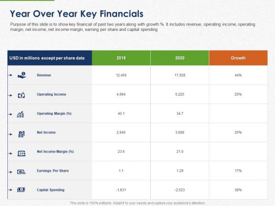 Developing And Creating Corner Market Place Year Over Year Key Financials Ppt PowerPoint Presentation Inspiration Outline PDF
