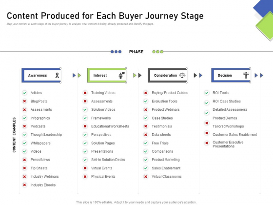 Developing Content Mapping Strategy Content Produced For Each Buyer Journey Stage Inspiration PDF