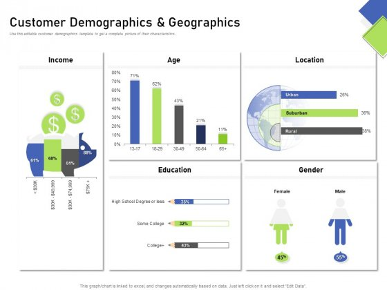 Developing Content Mapping Strategy Customer Demographics And Geographics Ppt Portfolio Themes PDF