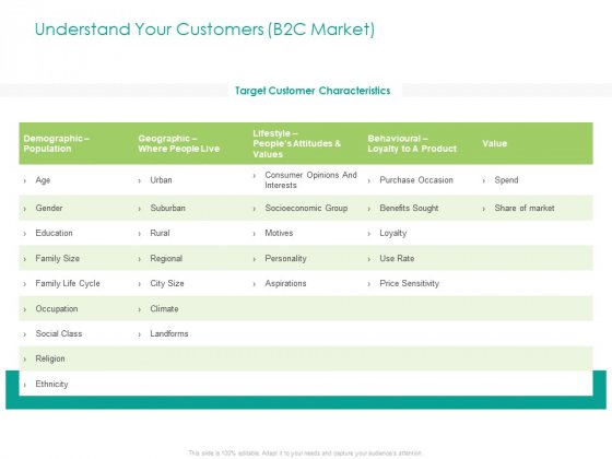 Developing Customer Service Strategy Understand Your Customers B2C Market Icons PDF