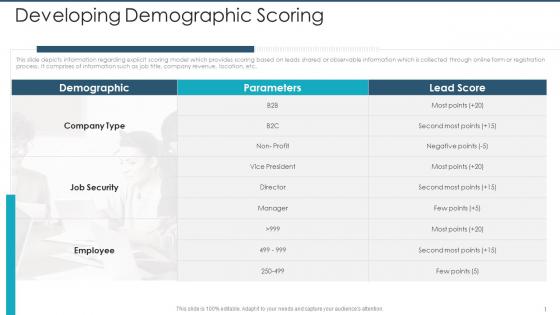 Developing Demographic Scoring Download PDF