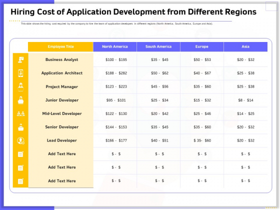 Developing Deploying Android Applications Hiring Cost Of Application Development From Different Regions Ideas PDF