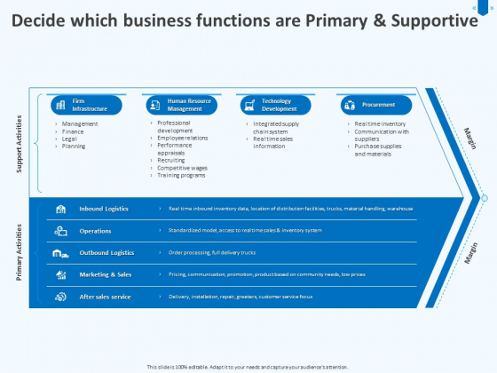 Developing Implementing Corporate Partner Action Plan Decide Which Business Functions Are Primary And Supportive Portrait PDF