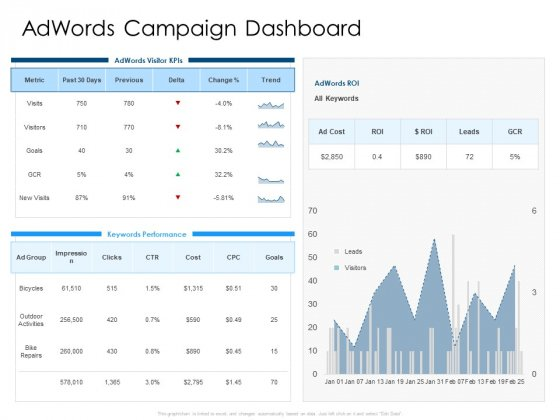Developing Implementing Organization Marketing Promotional Strategies Adwords Campaign Dashboard Diagrams PDF