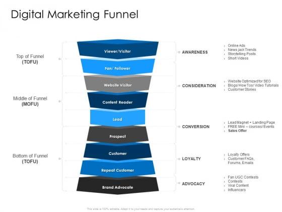 Developing Implementing Organization Marketing Promotional Strategies Digital Marketing Funnel Information PDF