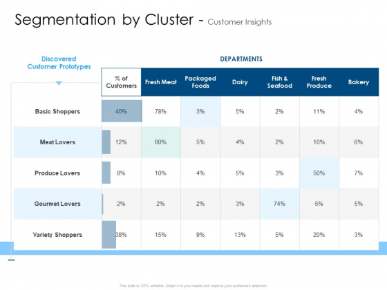 Developing Implementing Organization Marketing Promotional Strategies Segmentation By Cluster Customer Insights Information PDF