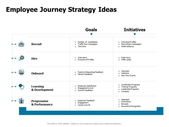 Developing Implementing Strategic HRM Plans Employee Journey Strategy Ideas Ppt Gallery Slides PDF