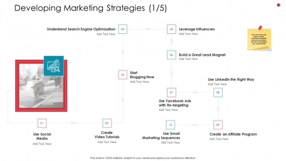 Developing Marketing Strategies Affiliate Business Analysis Method Ppt Outline Show PDF