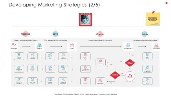 Developing Marketing Strategies Branding Business Analysis Method Ppt Icon Designs Download PDF
