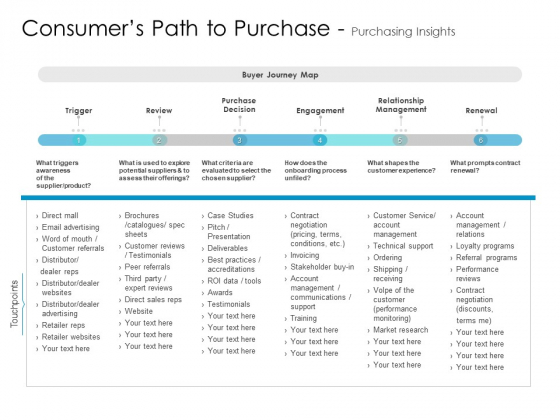 Developing New Sales And Marketing Strategic Approach Consumers Path To Purchase And Purchasing Insights Microsoft