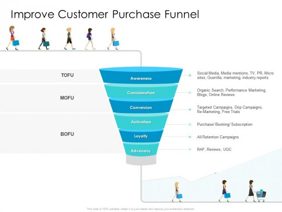 Developing New Sales And Marketing Strategic Approach Improve Customer Purchase Funnel Elements
