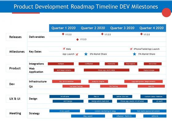 Developing Product Planning Strategies Product Development Roadmap Timeline Dev Milestones Ideas PDF
